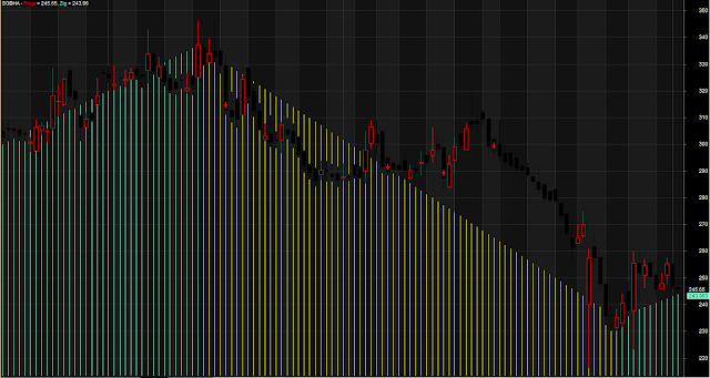 Rising Falling Color Volume Trading System