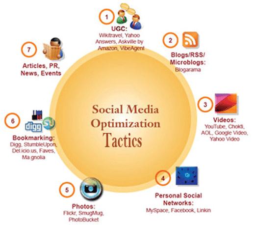 SMO Tactics,Blogging Tricks