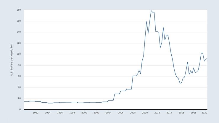 График цен на руду за последние 30 лет
