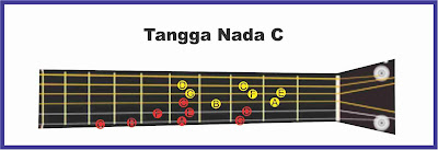 gambar tangga nada c gitar