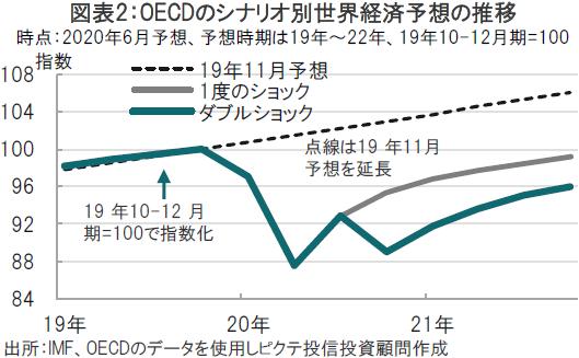 世界経済回復はW型?