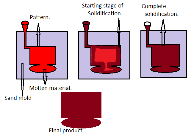 Solidification Of Casting and different types of