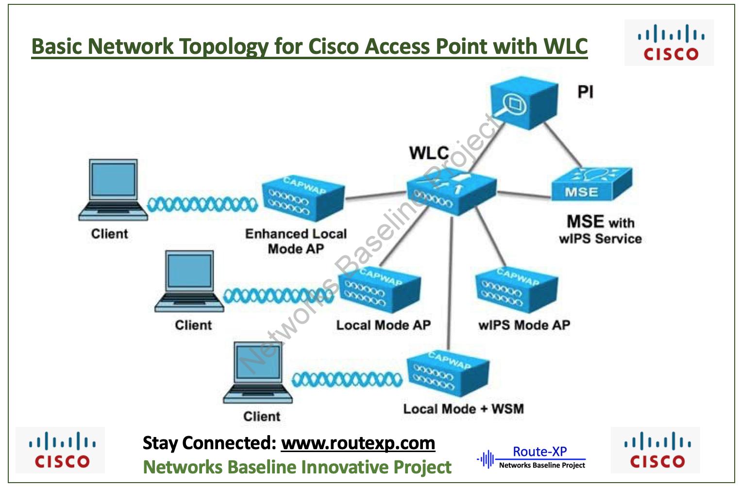 Cisco Access Point: SSID on Autonomous AP Configuration