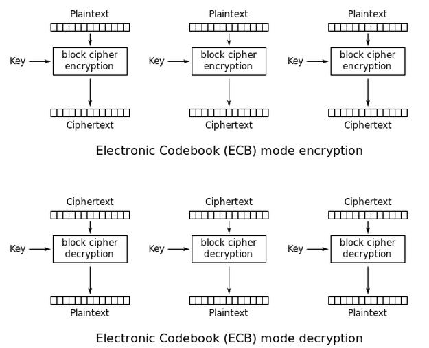 寫程式是良心事業: Python M2Crypto - AES 的Encrypt 與Decrypt