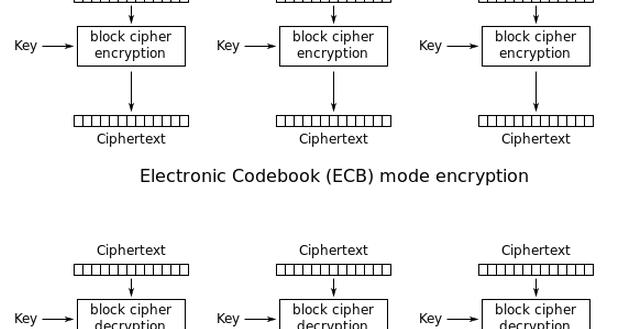 M2crypto aes cbc encryption  :: digpoteci cf