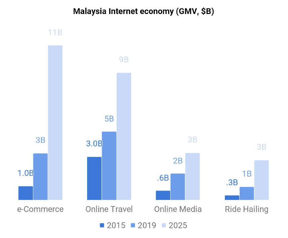 Malaysia Internet Economy by Category