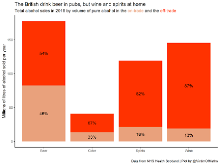 Image of a graph - The British drink beer in pubs, but wine and spirits at home