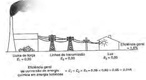 A figura mostra um processo com diversas etapas. Nesse caso, a eficiência geral será igual ao produto das eficiências das etapas individuais.