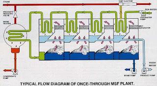 sistem MSF