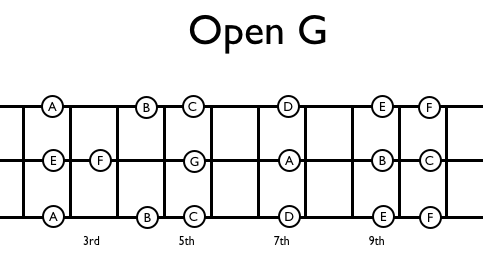 DroolFactory: Cigar Box Guitar: Open G Tuning for 3 String CBG