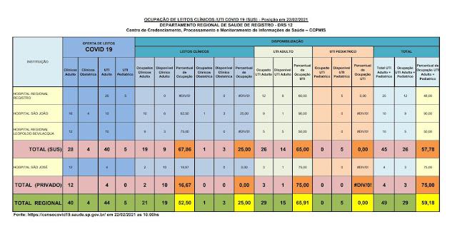 Taxa de ocupação dos leitos de UTI adulto, 65,00% para o SUS e 75% para o particular,  apenas 14 leitos vagos para o Vale do Ribeira  (22/02)