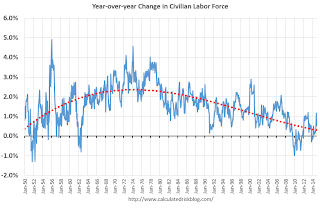 Year-over-year Change Labor Force