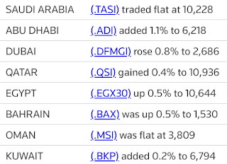 MIDEAST STOCKS #AbuDhabi outperforms as most Gulf markets gain | Reuters