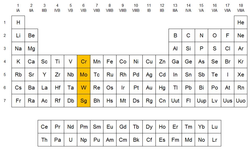 Qumicas familia del cromo en la tabla peridica urtaz Image collections