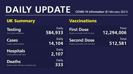UK Coronavirus Data sheet for 8th feb