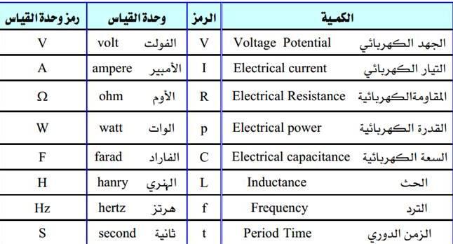 الوحدات الاساسية في الالكترونيات (المضاعفات والاجزاء) - صيانة الاجهزة  الكهربية والمنزلية