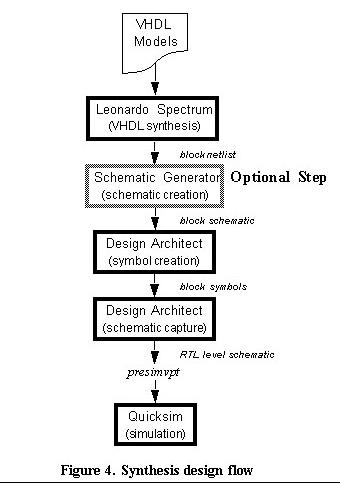 ENGINEERING MATERIEL FOR VLSI : VERILOG AND HDL DESIGN