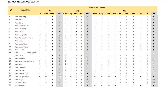 Jumlah Kuota Program PKB Guru Madrasah setiap Kabupaten di Provinsi Sulawesi Selatan