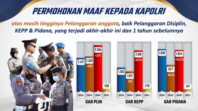 Kadiv Propam Minta Maaf ke Kapolri, Pelanggaran Etik Polisi Naik 103%