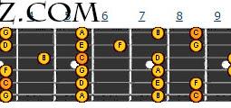 Tips menjadi shredder gitar memainkan melodi gitar dengan cepat