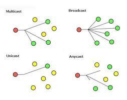 Bentuk Pengiriman Paket Data