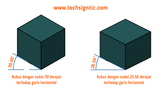 isometric projection vs near-isometric projection, techsigntic.com