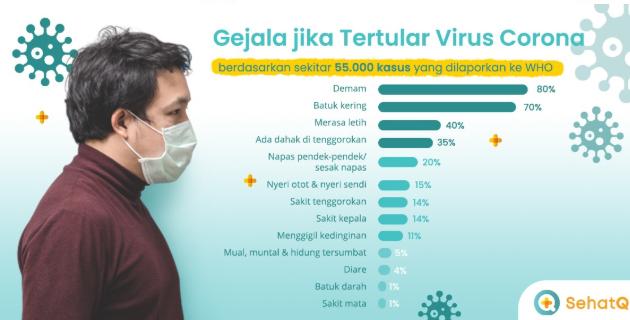 Tanda Tanda Seseorang Terkena Gejala Virus Corona dari