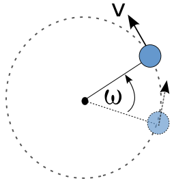 Gerak dengan lintasan berupa lingkaran.