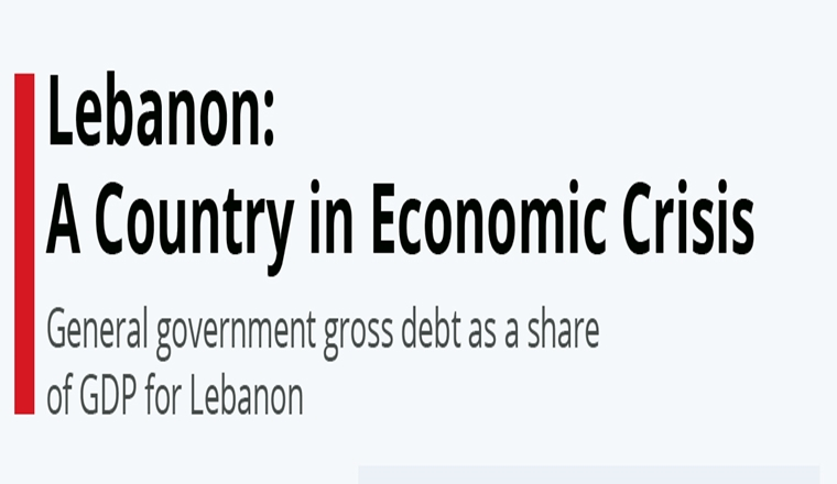 Lebanon: A Country in Economic Crisis