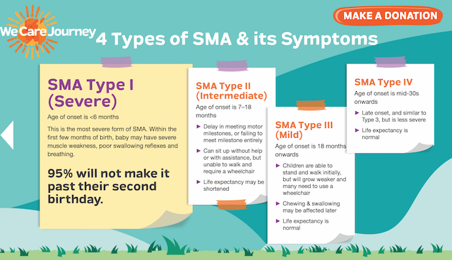 4 types of SMA and its symptoms