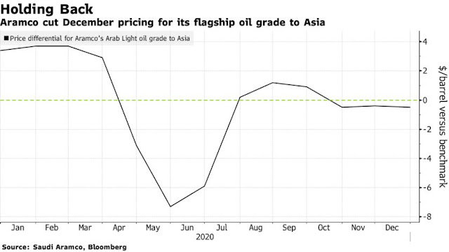 Saudis Cut Oil Prices for Asia as Virus Clouds Energy Market - Bloomberg