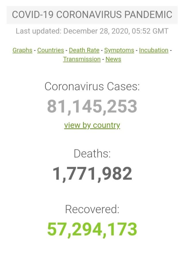 Kasus Covid-19 di Seluruh Dunia per 28 Desember 2020 ( 12:02GMT)