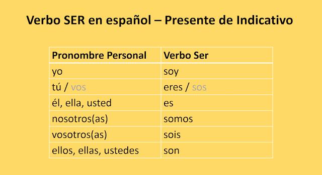 Verbo Ser Em Espanhol No Presente Do Indicativo