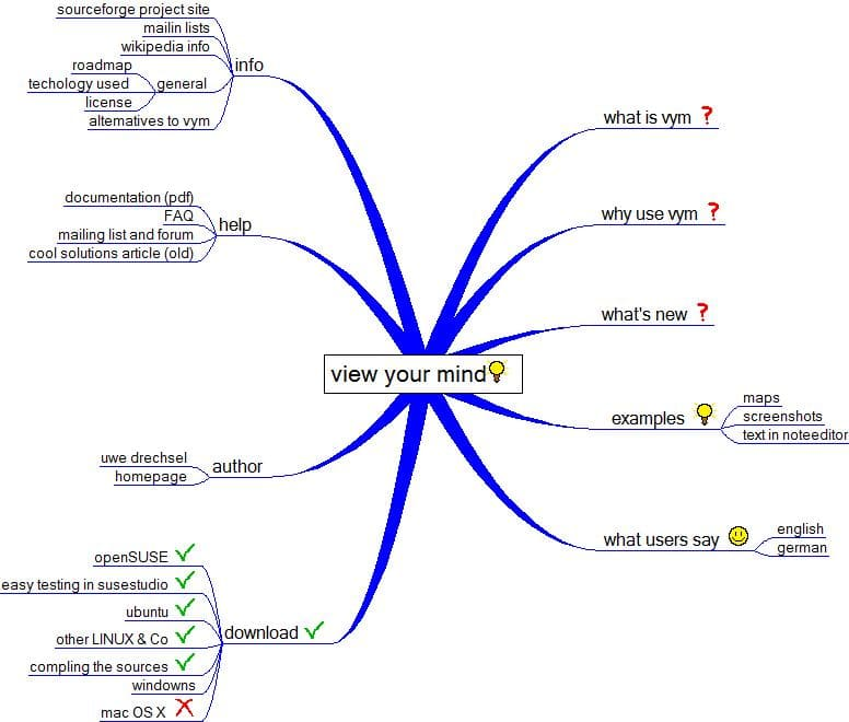 YM - View Your Mind mapas mentales