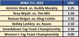 WWE TLC 2019 Observer Star Ratings Over/Under Lines