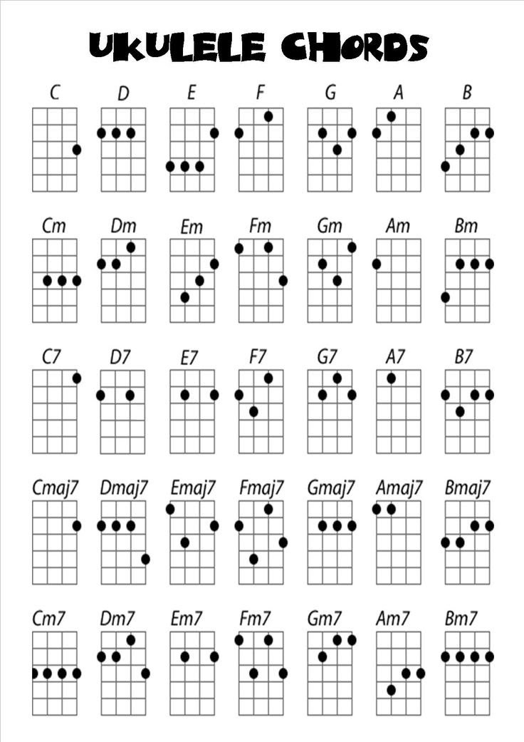 Ukulele Easy Chords For Beginners,Tabs And Sheet Music