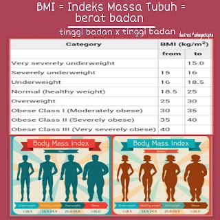 Hitung indeks massa tubuh demi kendali yang tepat