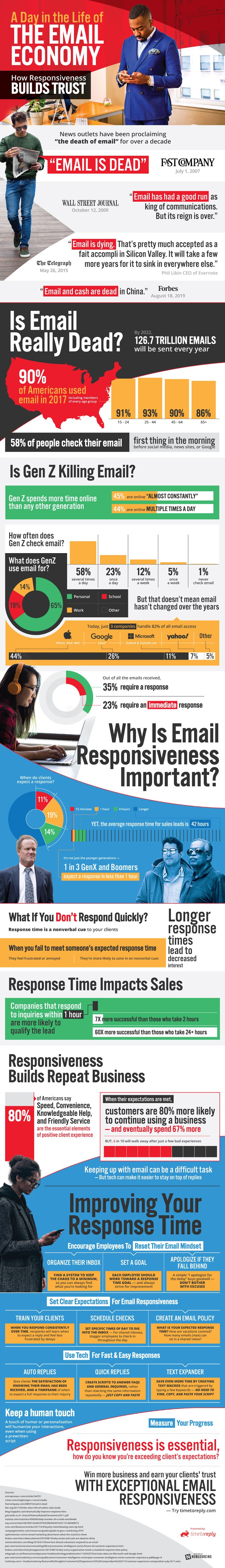 A Day in the Life of the Email Economy #infographic #Economy #infographics #Email Economy