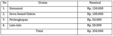 Anggaran biaya maulid nabi