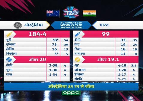 ind-vs-aus-final-t20-world-cup-2020