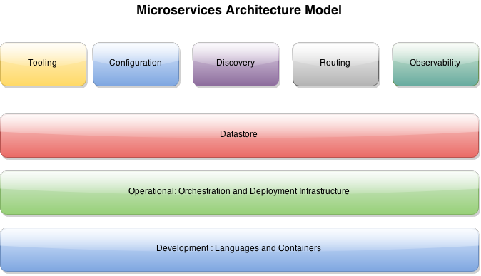 My Life As A Developer Microservices Architecture Models