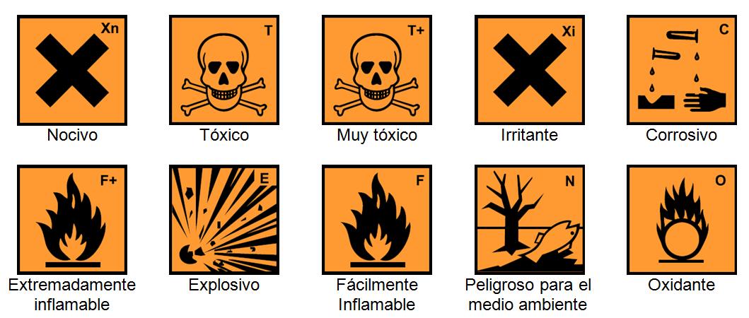 Simbolos Peligrosos: Cienciasnaturales1cssa: Sustancias Químicas Peligrosas