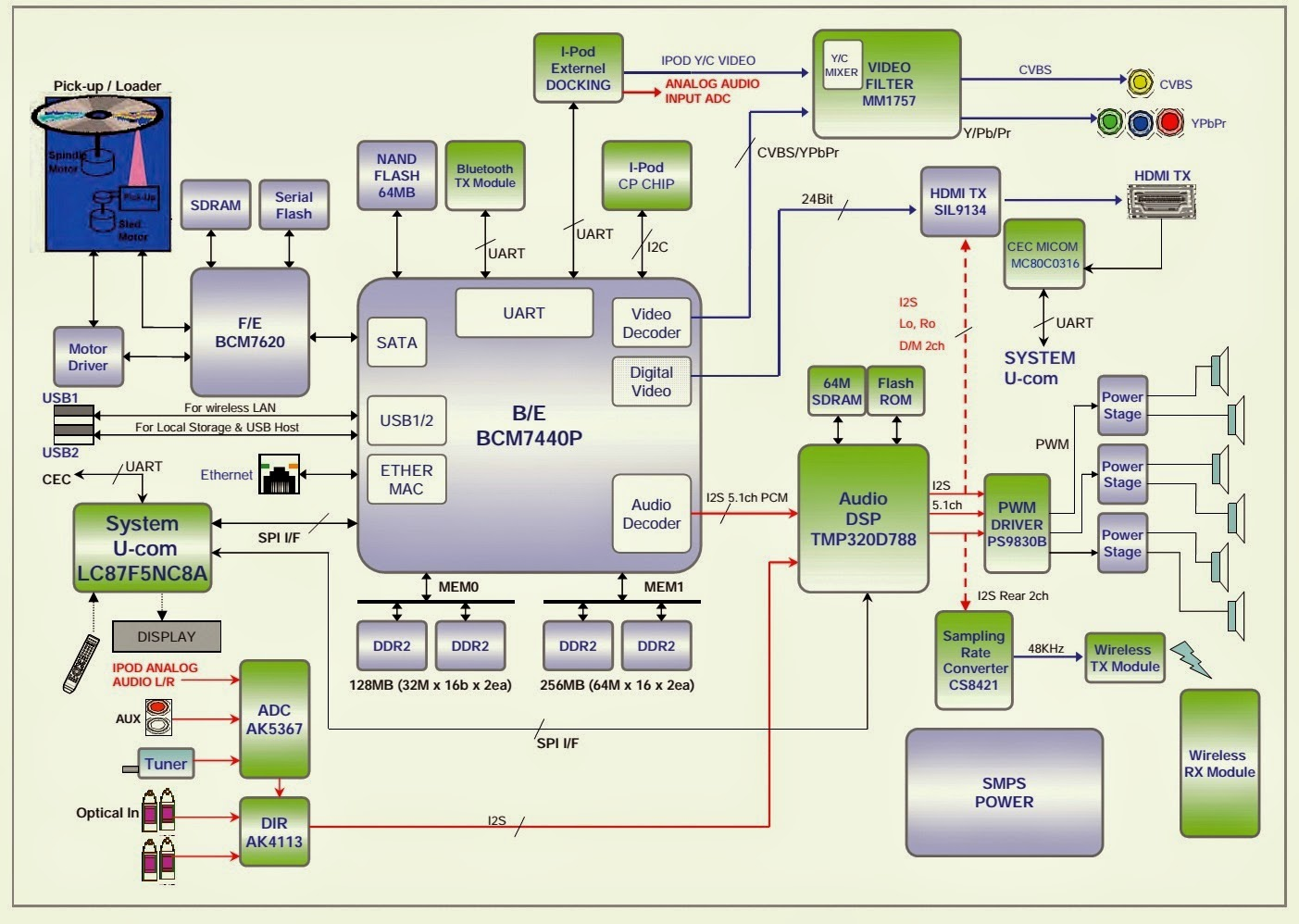 ELECTRONIC EQUIPMENT REPAIR CENTRE : SAMSUNG HTBD1255 POWER SUPPLY CIRCUIT AND BLOCK DIAGRAM