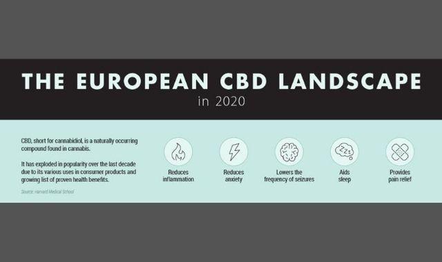 The European CBD Market in 2020