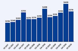 Amazon Sales Charts