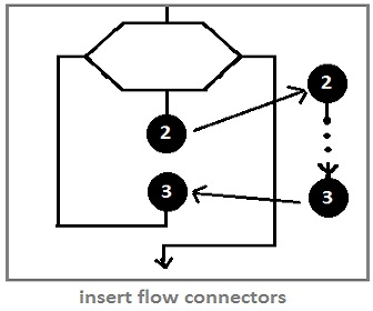 Auxiliary Symbol in a Flowchar Connections