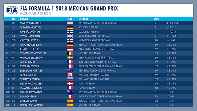 Hamilton campeão mais uma vez na Fórmula 1