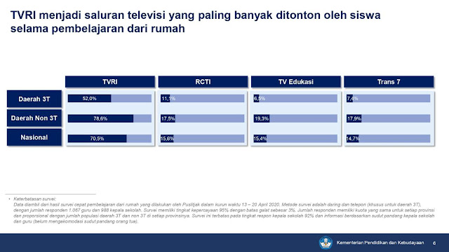 Survei Kemendikbud Tentang Kesenangan Siswa BDR dengan Televisi