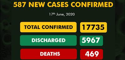 Nigeria Confirms 587 New COVID-19 Cases