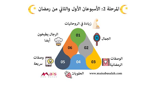 المرحلة 2: الأسبوعان الأول والثاني من رمضان #انفوجرافيك
